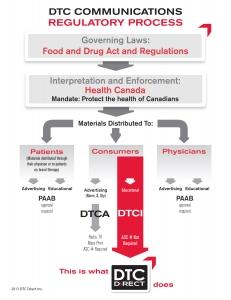 DTC_Chart